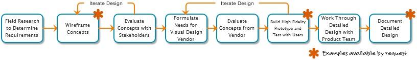 TDV_Process.png