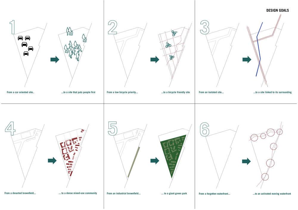 Design Goals Diagrams