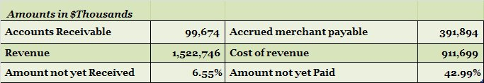 Groupon Merchant Payable.jpg