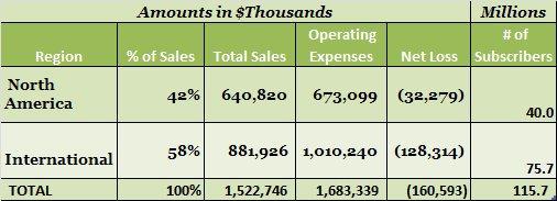 Groupon International Sales.jpg