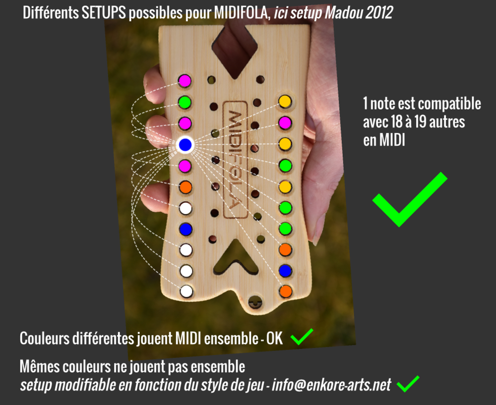 PARAMETRAGE DU SYSTEME MIDIFOLA EN FONCTION DU STYLE DE JEU