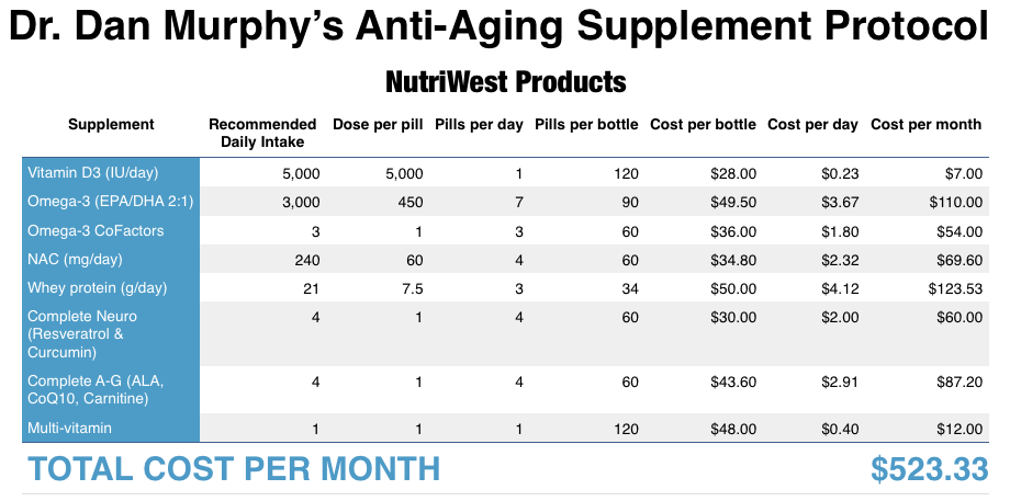 "Dr. Dan Murphy recommends multiple daily supplements for brain health and ""anti-aging"" to avoid hefty medical expenses and insurance deductibles. Yet the monthly cost of this regimen is significantly more than most insurance premiums."