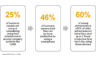 Small business owners are harnessing mobile to improve productivity