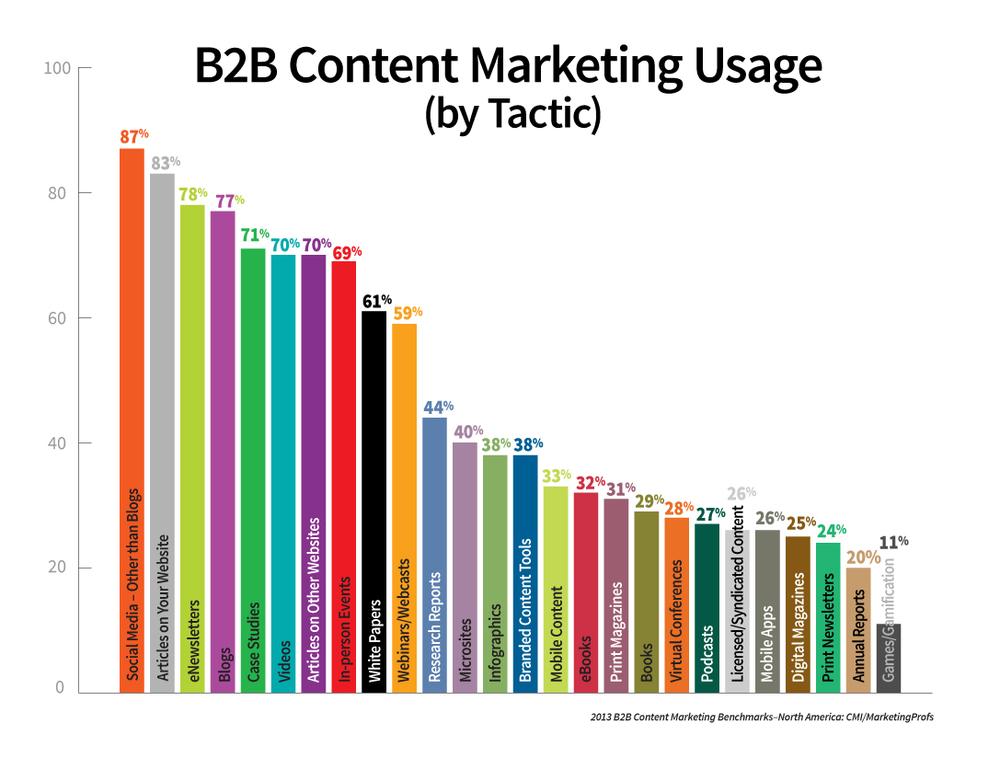 B2B Content.jpeg