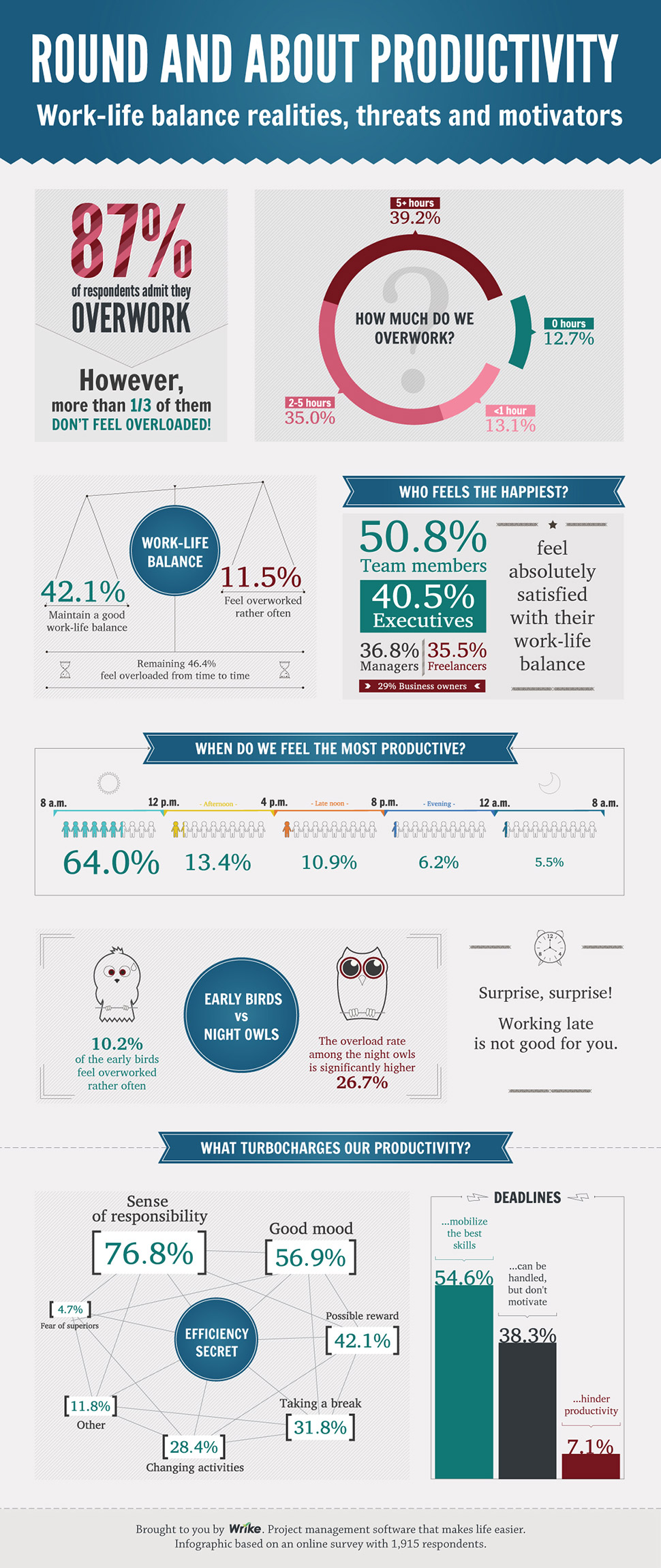 Infographic-productivity_survey.jpg