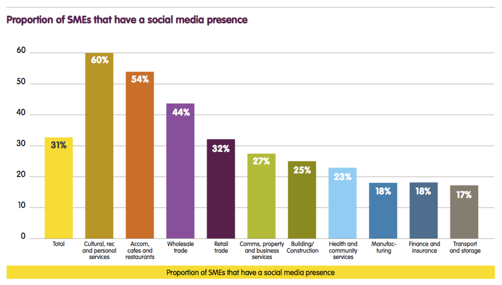 2013 Social Media survey by www.sensis.com.au