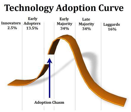 Technology Adoption Curve.jpg