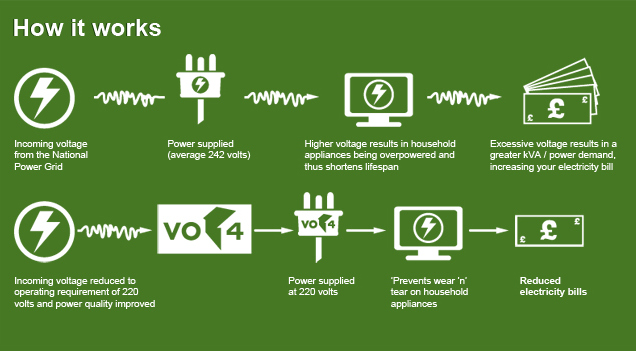 *These are figures for the Europe standard. But it shows the process of Power Optimisation.