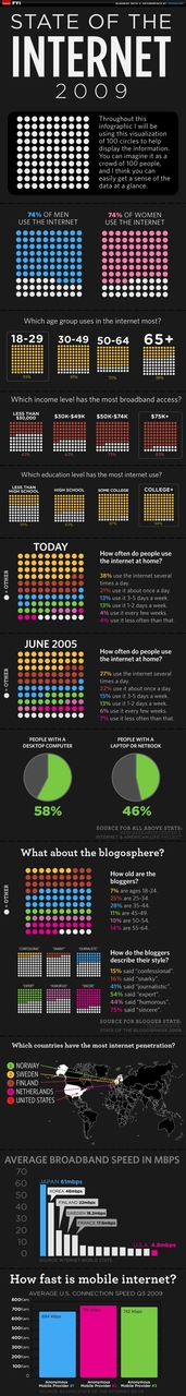 State of the Internet Explained In One Giant Infographic [PIC]