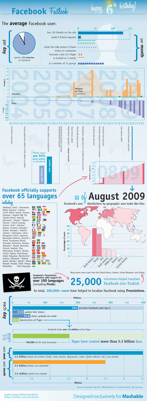Visualizing 6 Years of Facebook [INFOGRAPHIC]
