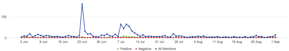 Total mentions of your brand, positive and negative.