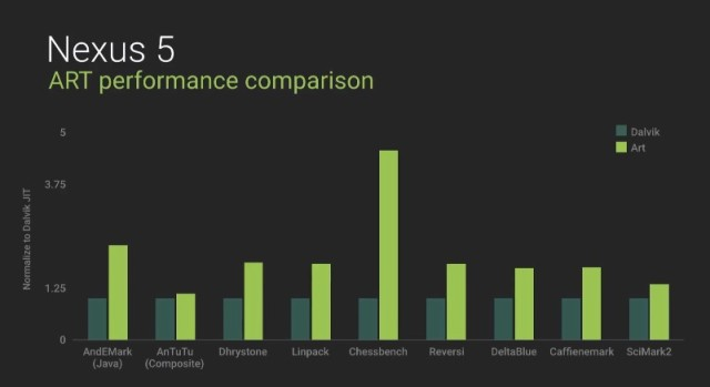 Comparison of benchmark results on a Nexus 5 smartphone, one using Dalvik and the other, ART.