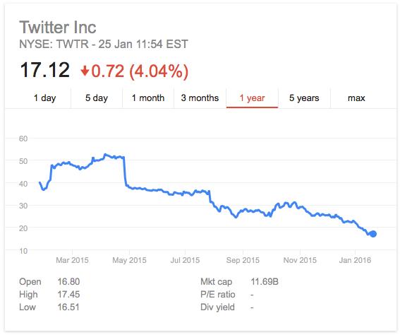 Twitter stock tumbles