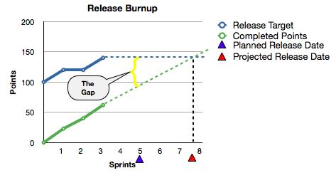 Release Plan Sprint 3