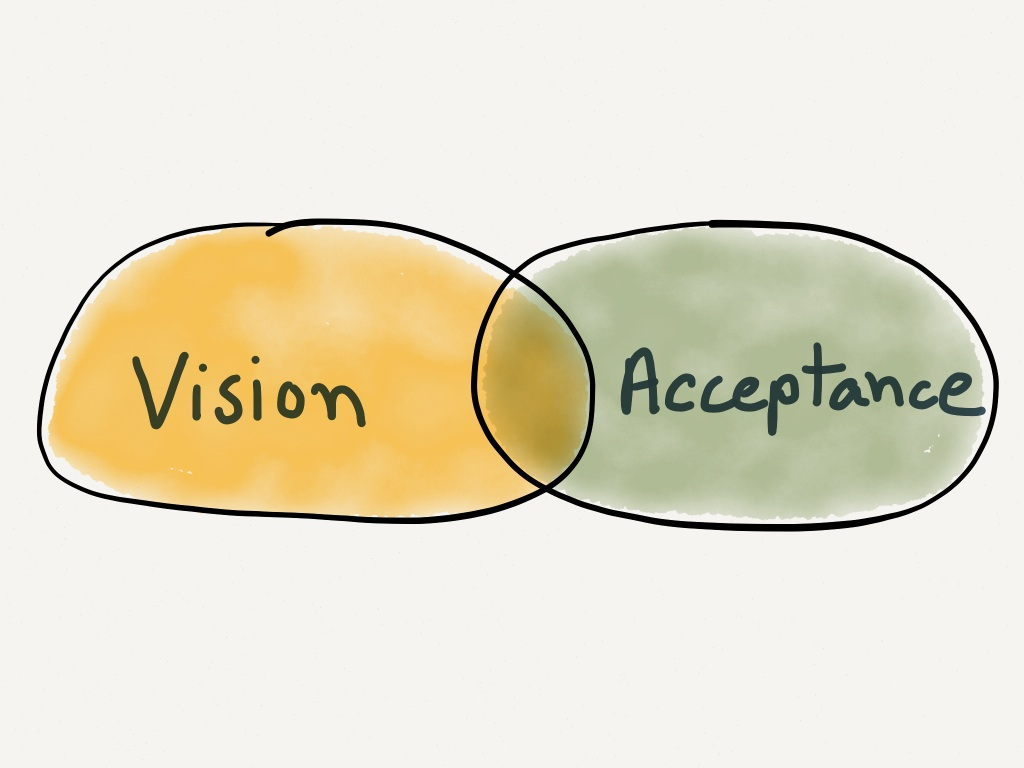 Intersection of Vision and Acceptance