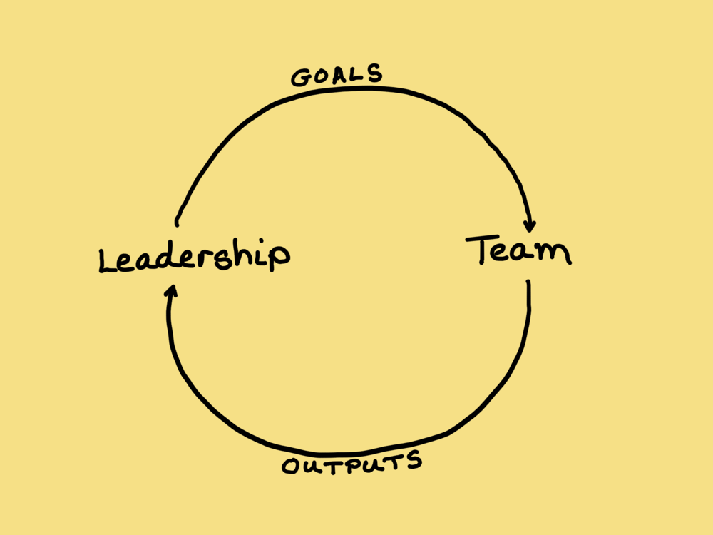Leadership/Team Feedback Loop