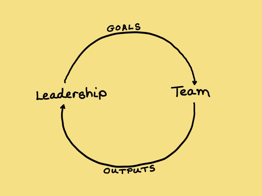 LeadershipTeamFeedbackLoop.png