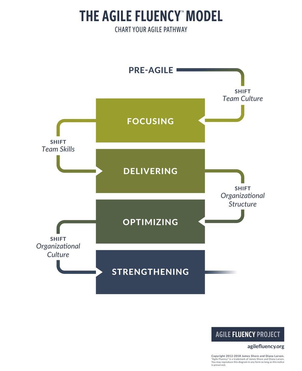 agile-fluency-model-v2-simple-portrait-page.jpg