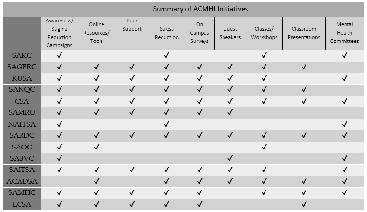 Table 1: A summary of ACMHI initiatives undertaken by 14 students' associations across Alberta.