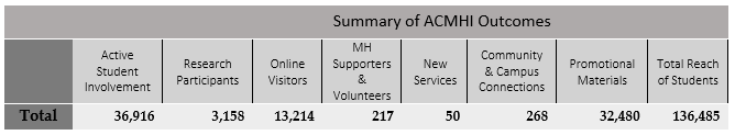 Table 2: A summary of ACMHI outcomes.