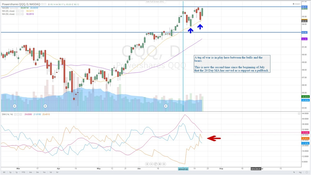 $QQQ : PowerShares Nasdaq