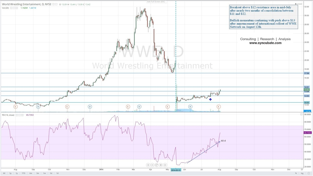 $WWE: World Wrestling Entertainment, Inc.