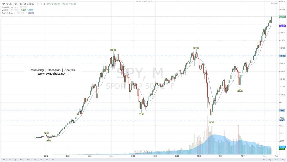 $SPY : SPDR S&P 500 ETF Trust
