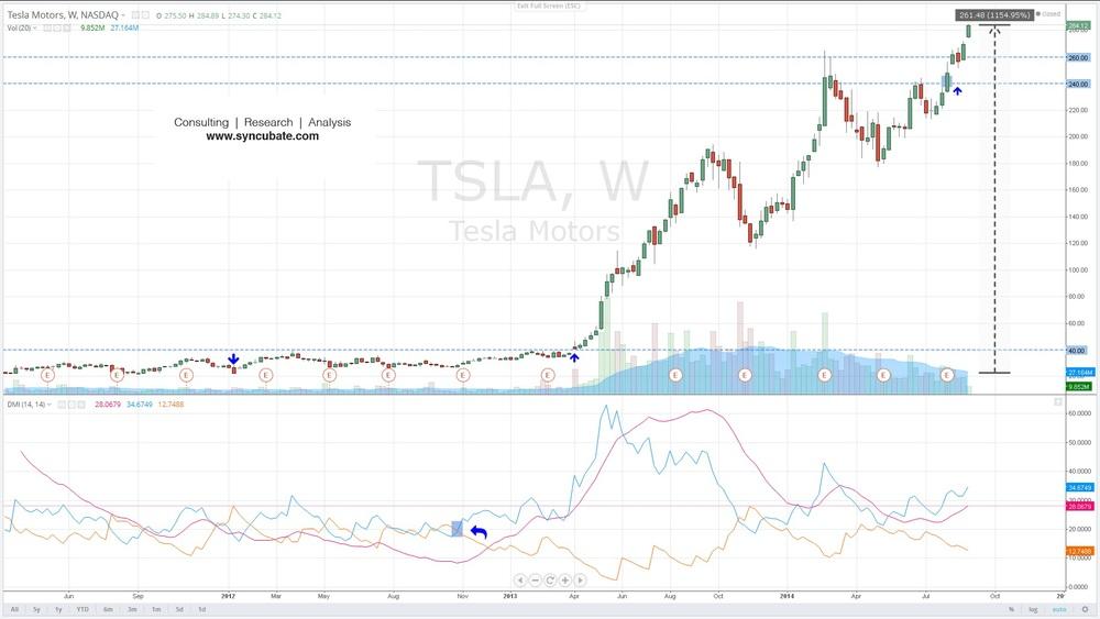 $TSLA : Tesla Inc.