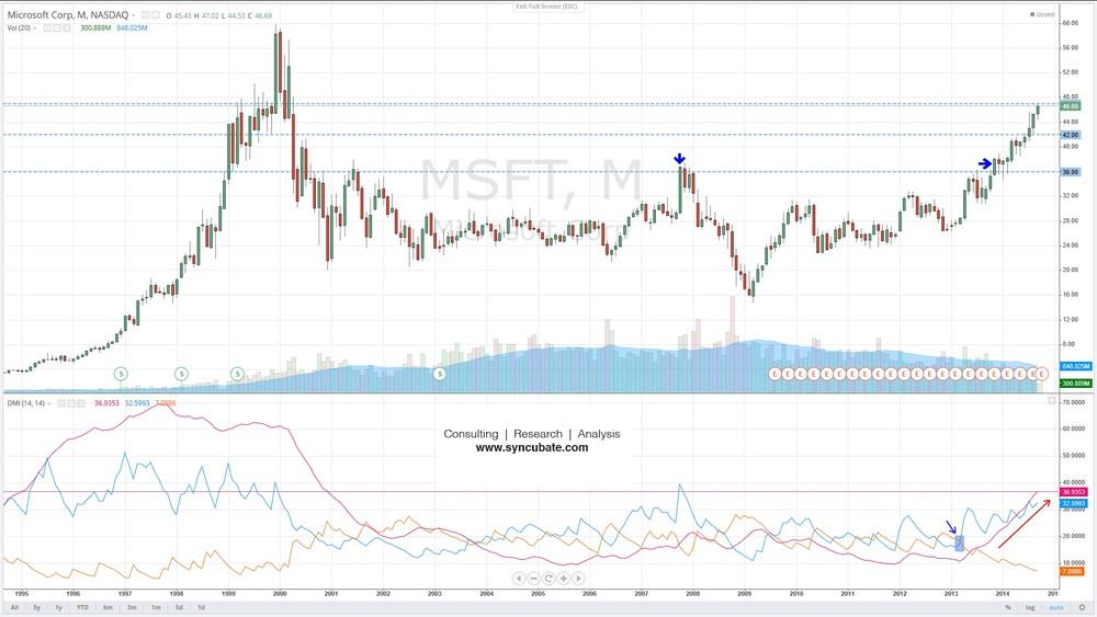 $MSFT : Microsoft Corp.