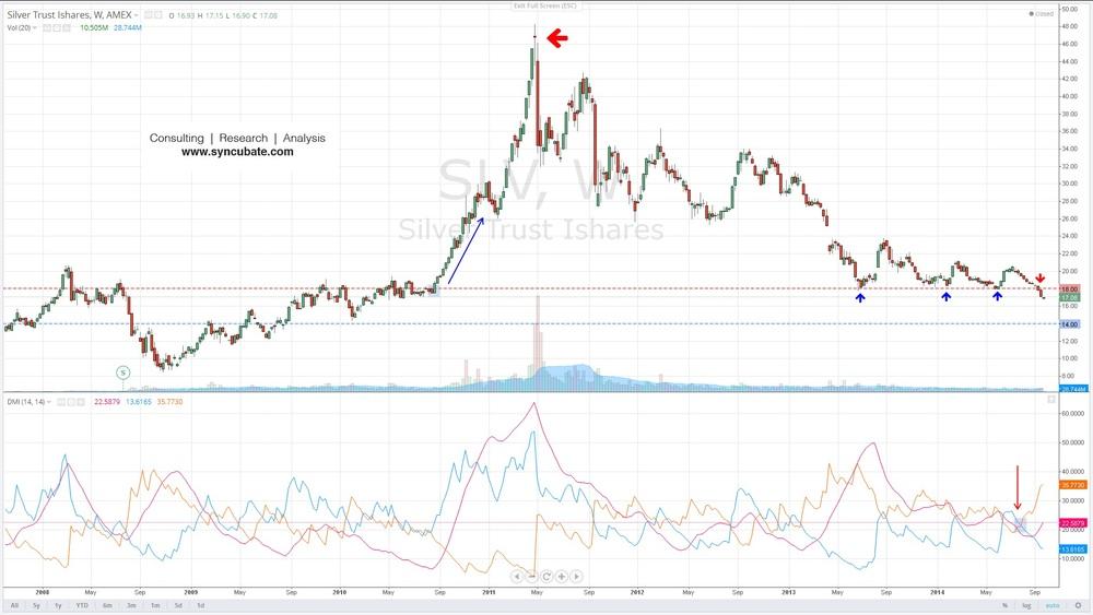 $SLV : iShares Silver Trust ETF