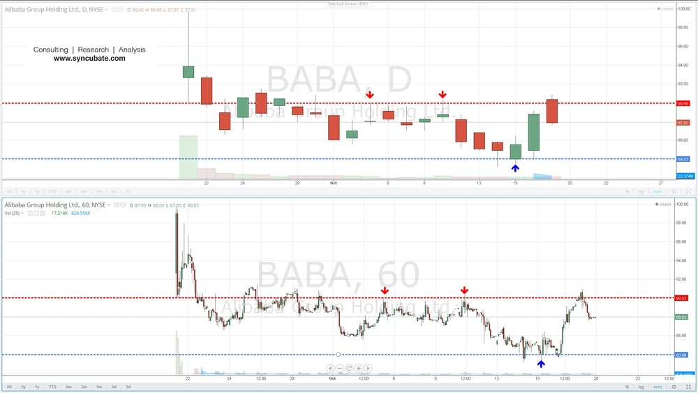 $BABA : Alibaba Group Holding Ltd.