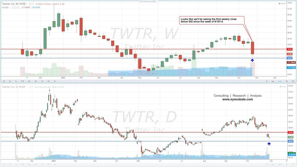 $TWTR : Twitter Inc.