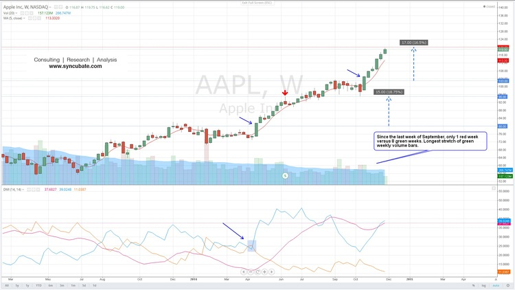 $AAPL : Apple Inc.
