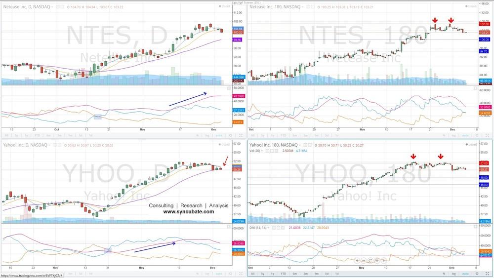 $NTES : Netease Inc. ; $YHOO : Yahoo Inc.