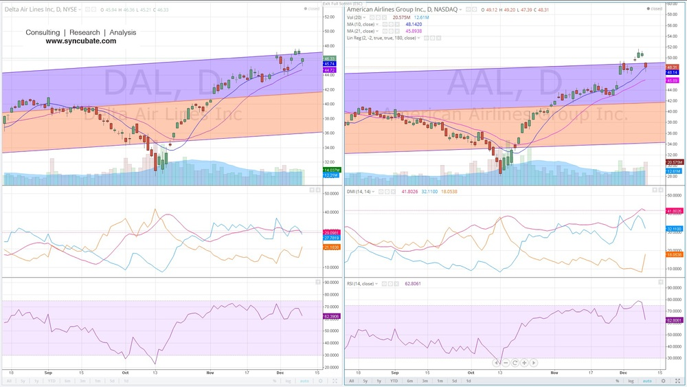 $DAL : Delta Air Lines Inc. ; $AAL : American Airlines Group Inc.