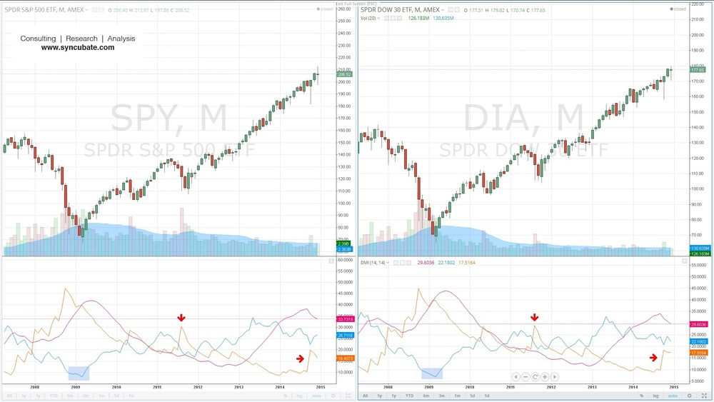 $SPY :  SPDR S&P 500 ETF Trust ; $DIA :  SPDR Dow Jones Industrial Average ETF