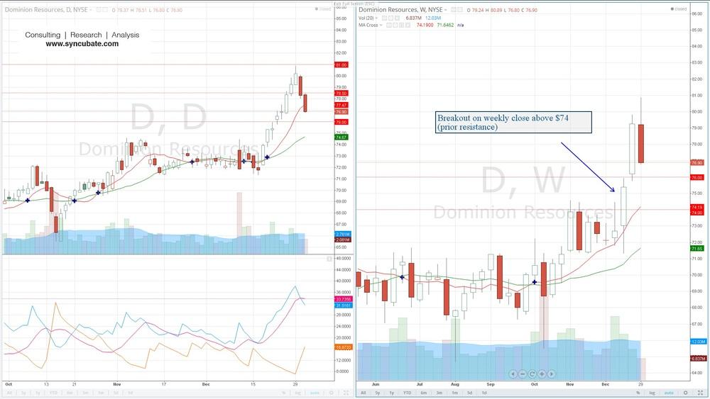 $D : Dominion Resources Inc.