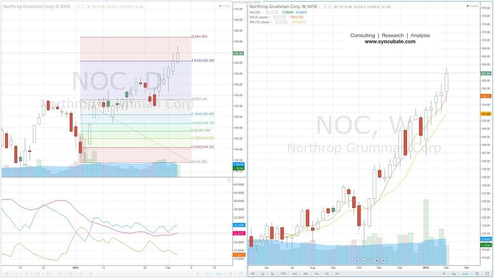 $NOC : Northrop Gruman Corp.