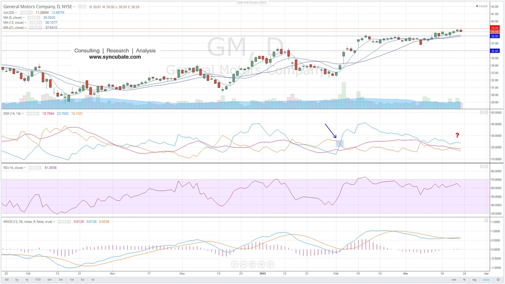 $GM : General Motors Company