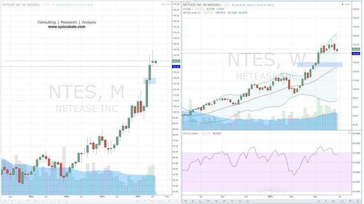 $NTES : NetEase Inc.