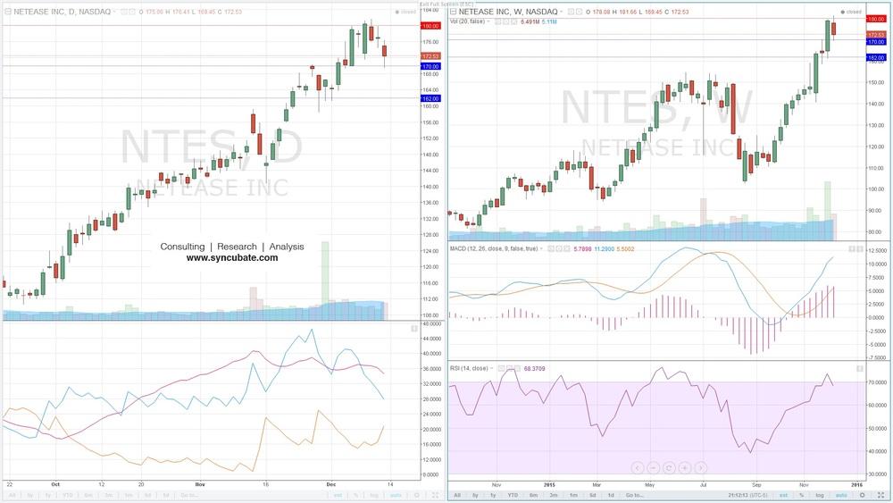 $NTES: NetEase Inc.