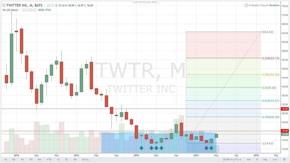 $TWTR (NYSE: Twitter Inc.)