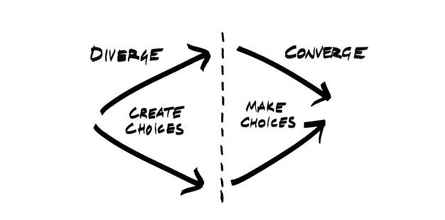 Tiré de : http://www.ideo.com/by-ideo/change-by-design