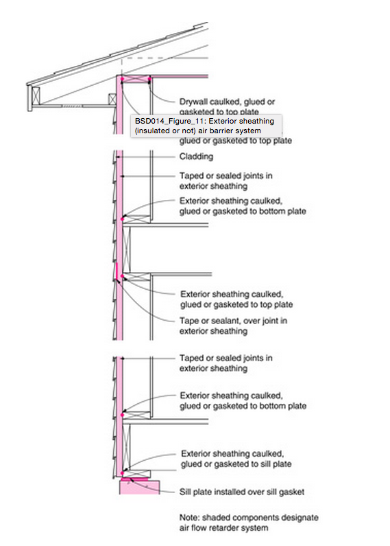 Exterior approach detail .   Image credit:  Building Science Corporation, BSD-014: Air Flow Control in Buildings, 2009