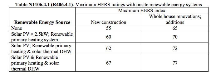 Renewable energy trade-offs are new to the 2015 IECC Stretch Code. Note that the HERS rating is calculated without renewable energy generation for code and local rebate programs.