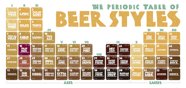 Periodic table of beer madebymeryl periodic table of beer rgb5g urtaz Image collections