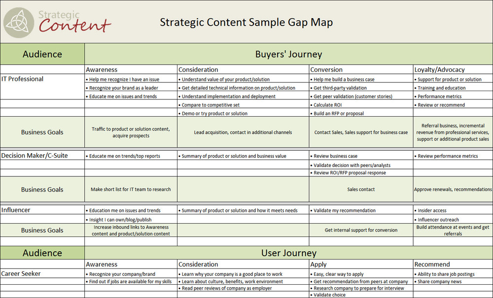 Map the gap strategic content step 3 add business goals friedricerecipe Image collections