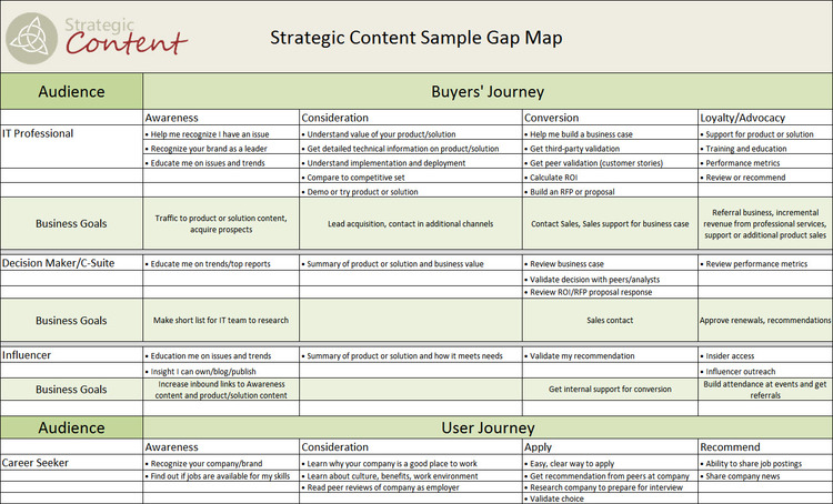 Map the gap strategic content not getting lost on the way friedricerecipe Image collections