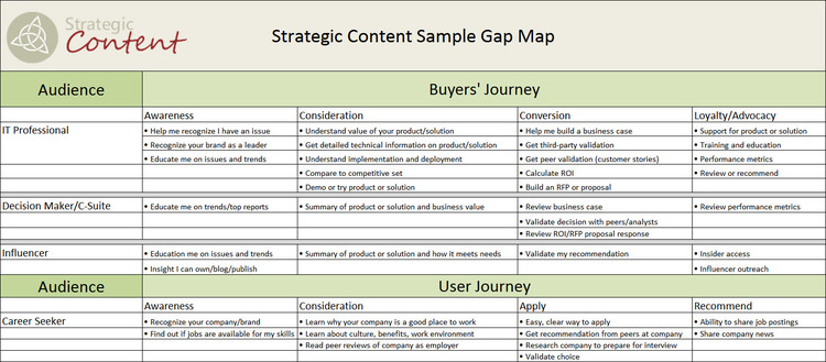 Map The Gap — Strategic Content