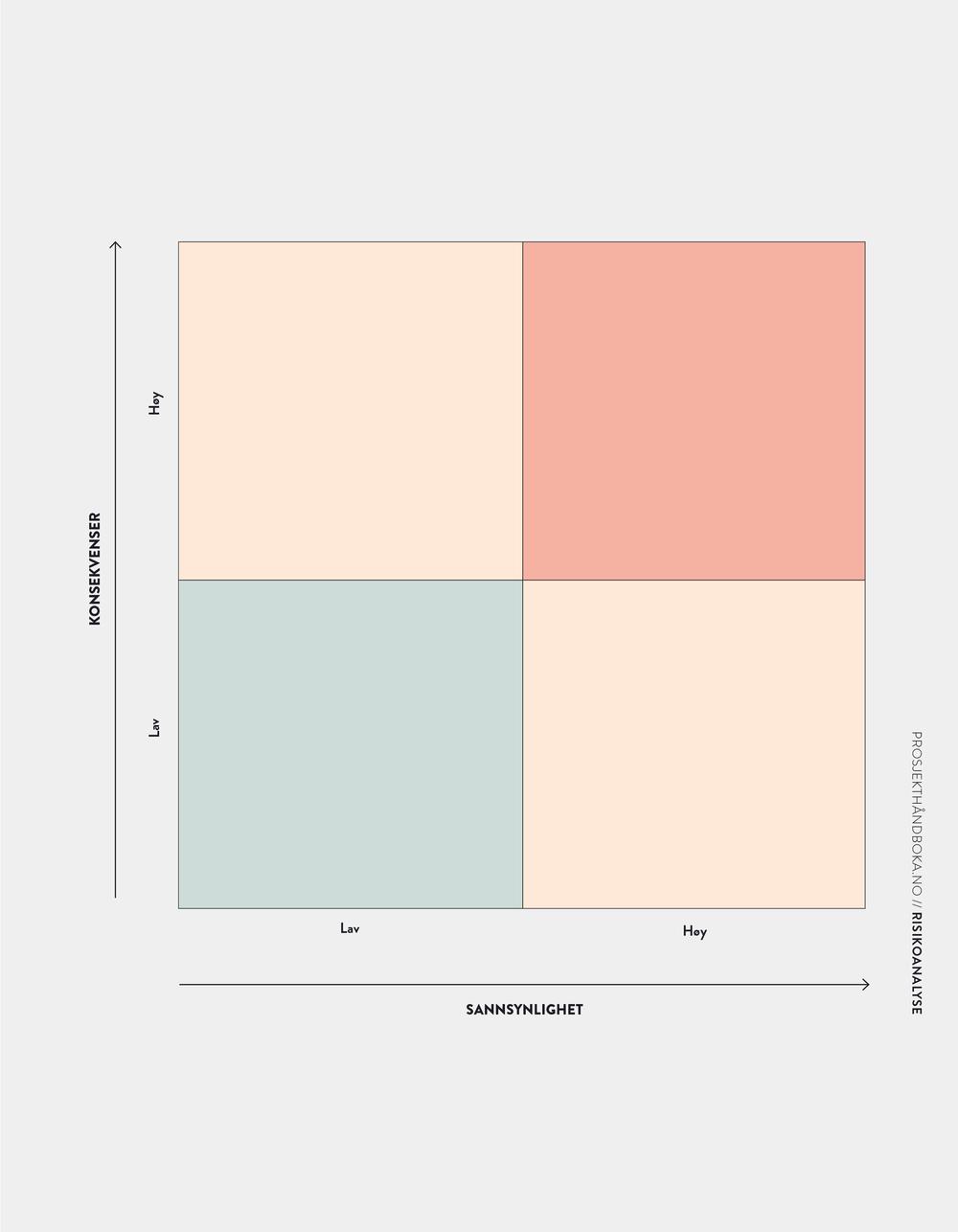 RISIKOANALYSE  / SIDE 120-121 / OPPGAVEAVKLARING